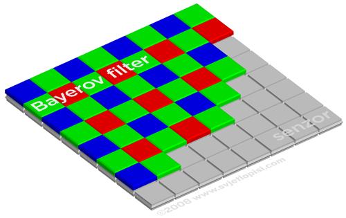 Bajerov senzor