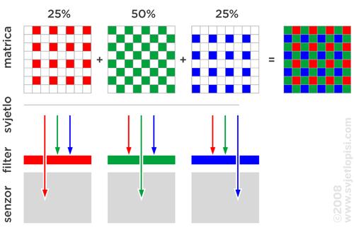 Bajerova filter matrica